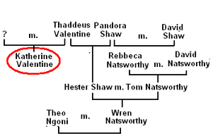 Family Tree of Katherine