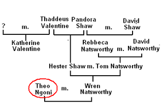 Family Tree of theo