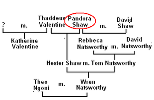 Family Tree of Pandora