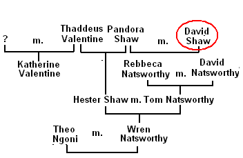 File:Family Tree of David (shaw).PNG