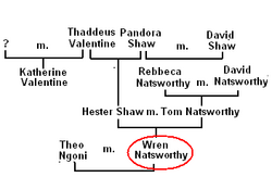 Family Tree of Wren