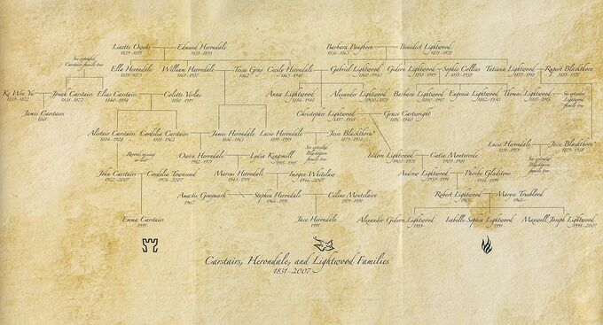 CHL Family Tree