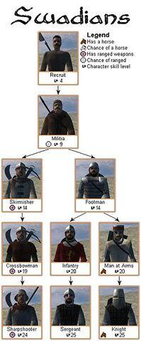 File:Swadian troop tree.jpg