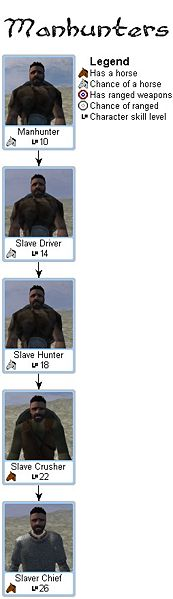 Mount&Blade Manhunter troop tree