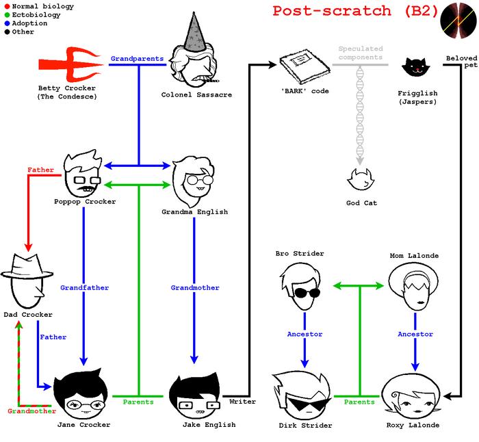 Postscratch familytree