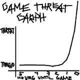 Gamethreatgarph