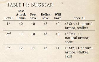 Bugbear Table