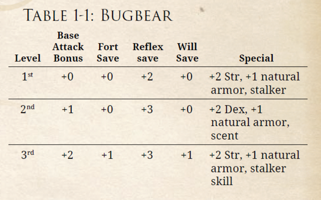 File:Bugbear Table.png