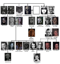 Munsters family tree