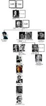 Frankenstein Family Tree