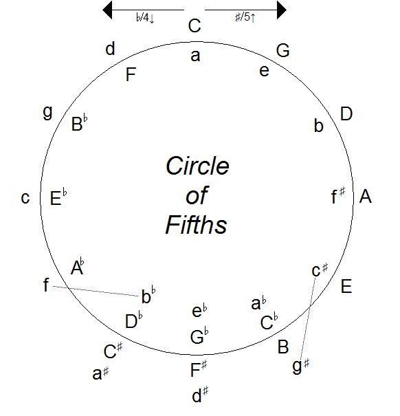 Circle Of Fifths Chart Keninamas
