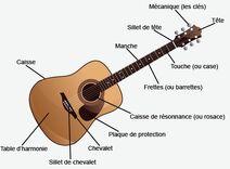 Composant De La Guitare1