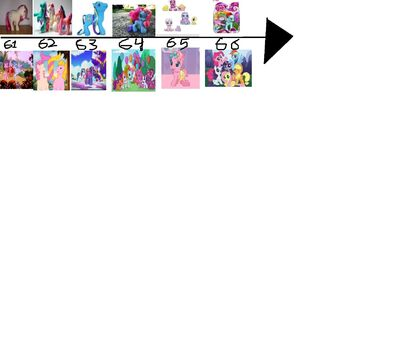 Mlp timeline