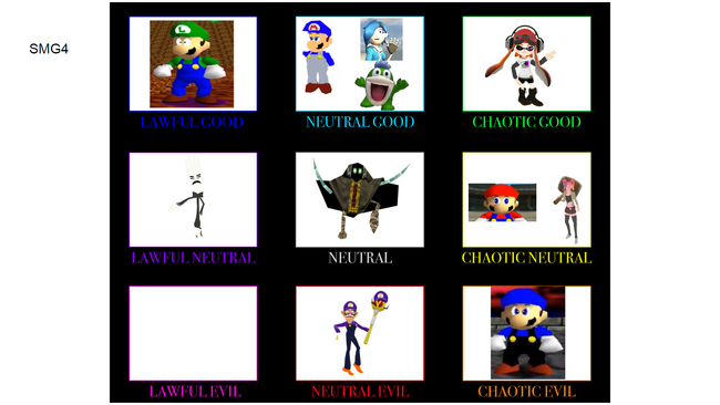 SMG4 Alignment