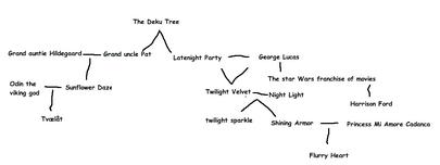 Family tree-0