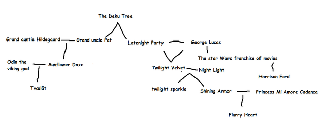 File:Family tree-0.png