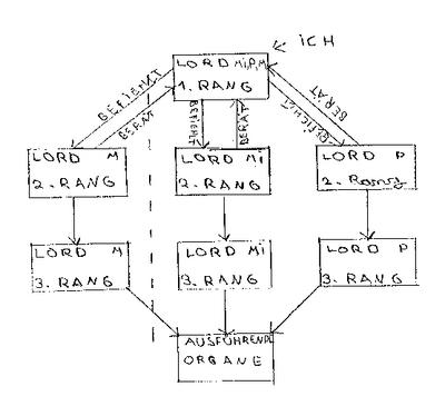 Xardark-Regierungsstruktur