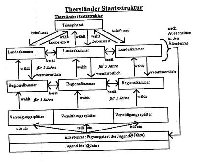 Thersland-Staatsstruktur