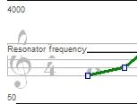 ParameterCurveStaff