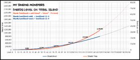 TribalIsland ShardsLevels graph