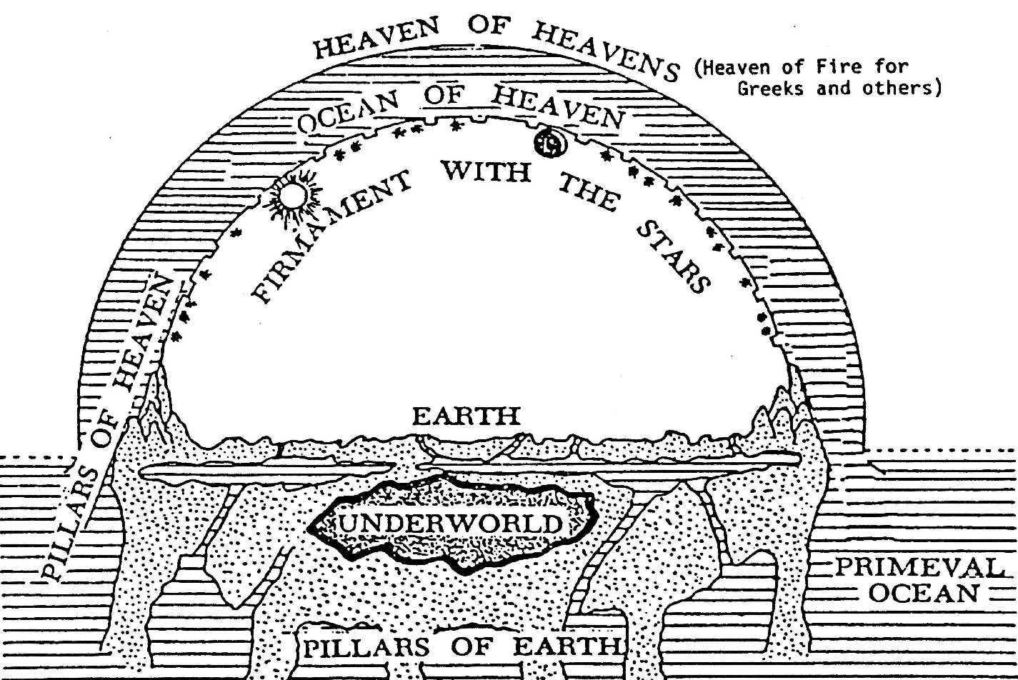 Image result for ancient greek cosmogony