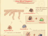 Iron Wood Support (Diagram)