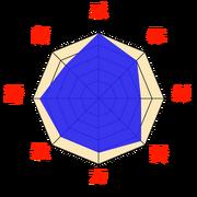 Stats-Kakuzu