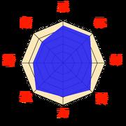 Stats-Asuma