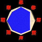 Stats-Jiraya