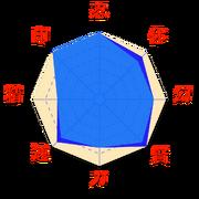 Stats-Kakashi