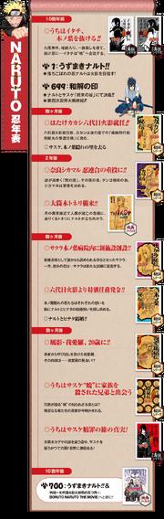 Naruto Hiden. Cronología oficial de las novelas
