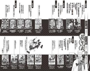 Novel Timeline