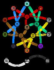 Advanced Elemental Relationships Diagram