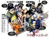 Naruto Character Popularity Polls
