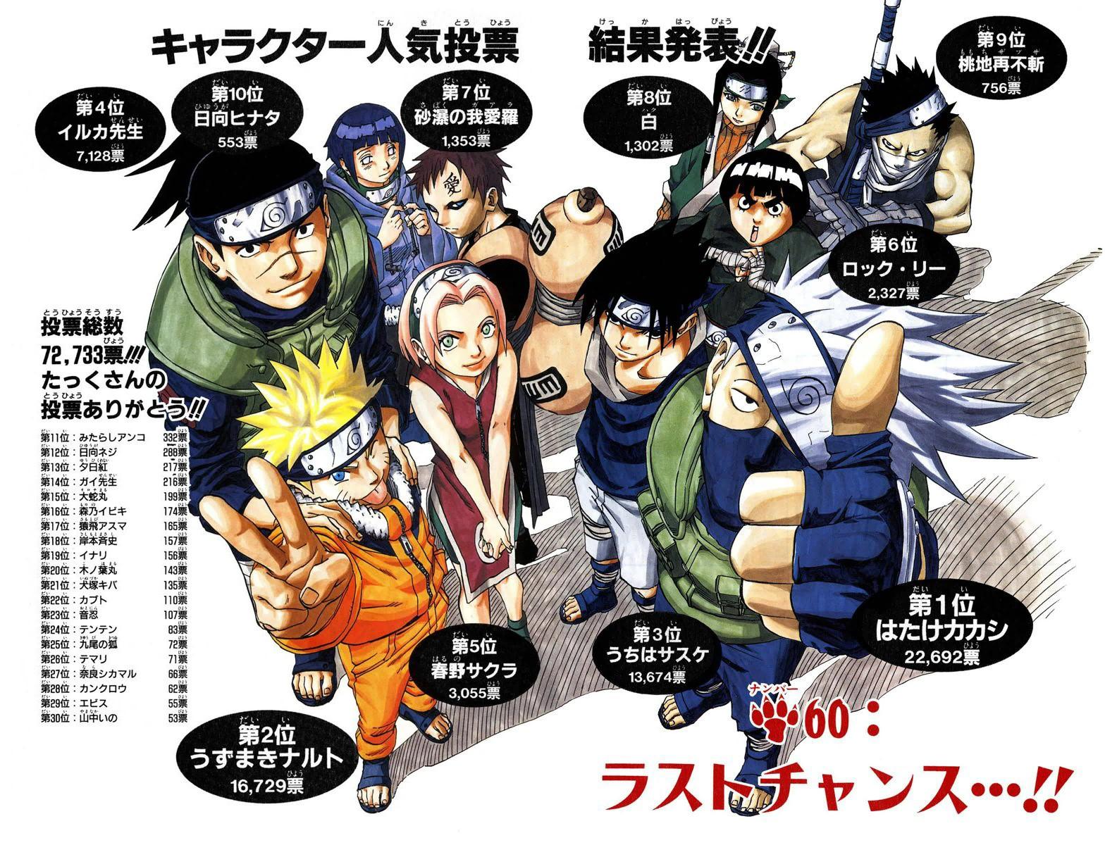 Naruto Character Popularity Polls | Narutopedia | FANDOM