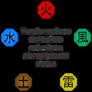 Diagrama circular de las diferentes debilidades elementales