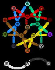Diagram Więzów Zaawansowanych Typów