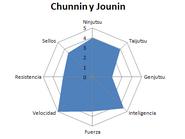 Fuego 013 Chunnin y Jounin