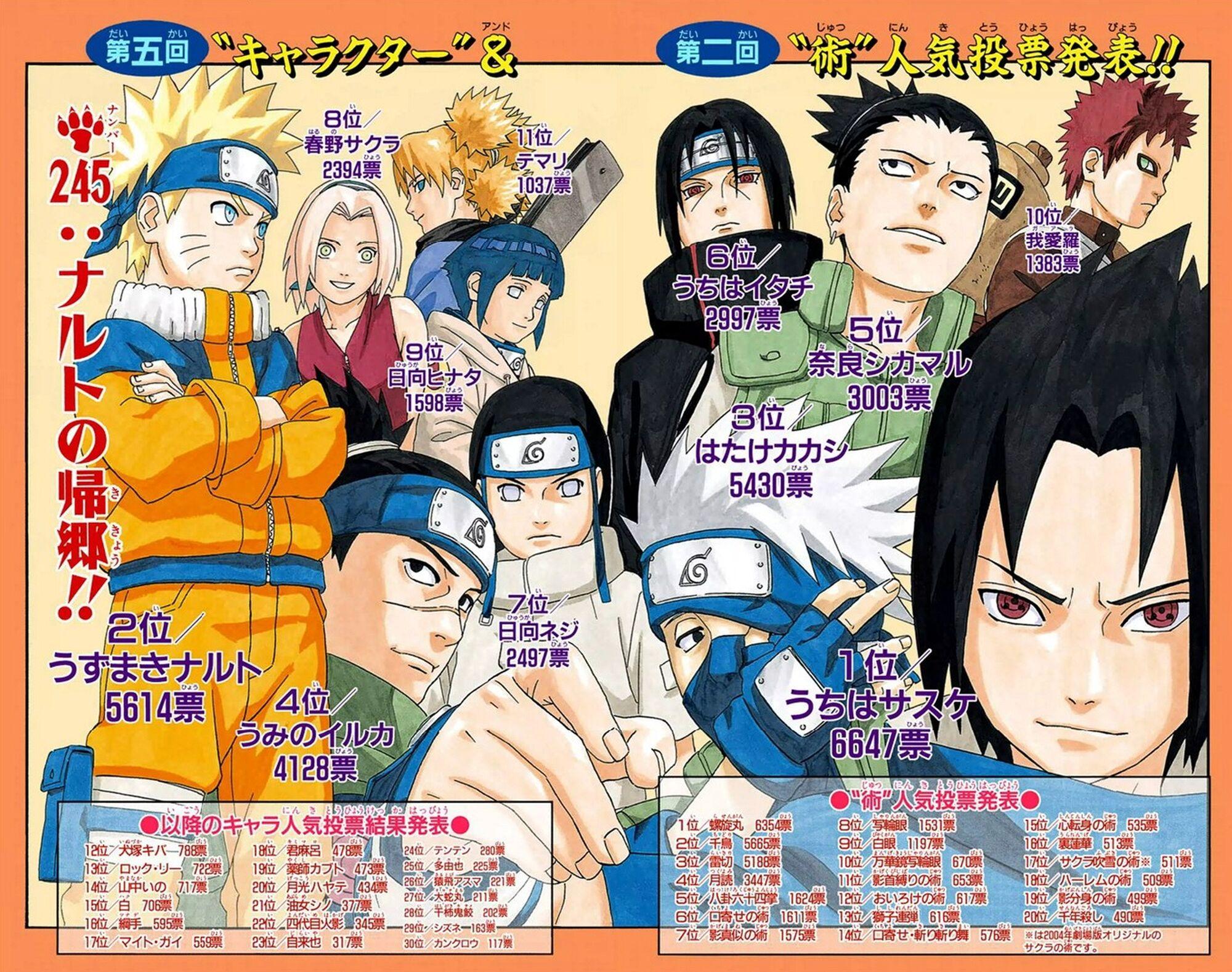 Naruto Character Popularity Polls   Narutopedia   FANDOM ...
