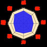 Stats-Saï