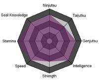 Sigma Stats