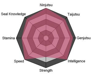 Kazuhide Stats