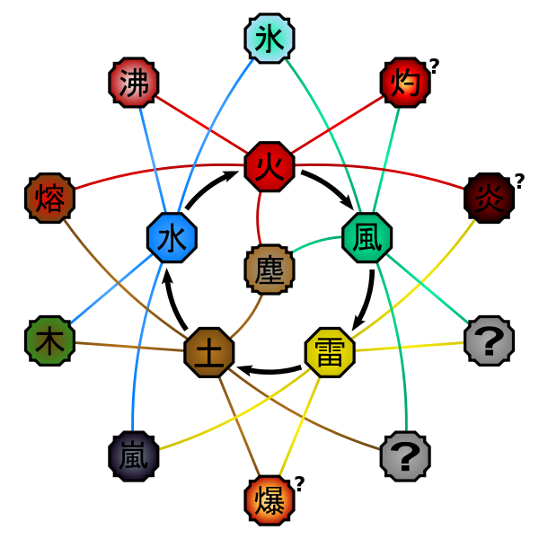 Chakra Natures   Naruto Fanon Wiki   FANDOM powered by Wikia