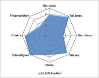 DiagrammKisho