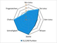 IzuroParameter