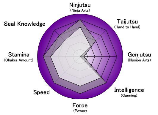 image chart jpg naruto oc wiki fandom powered by wikia rh narutooriginals wikia com