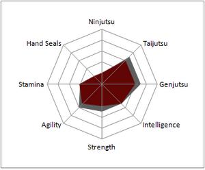 Saya Kohaku stats