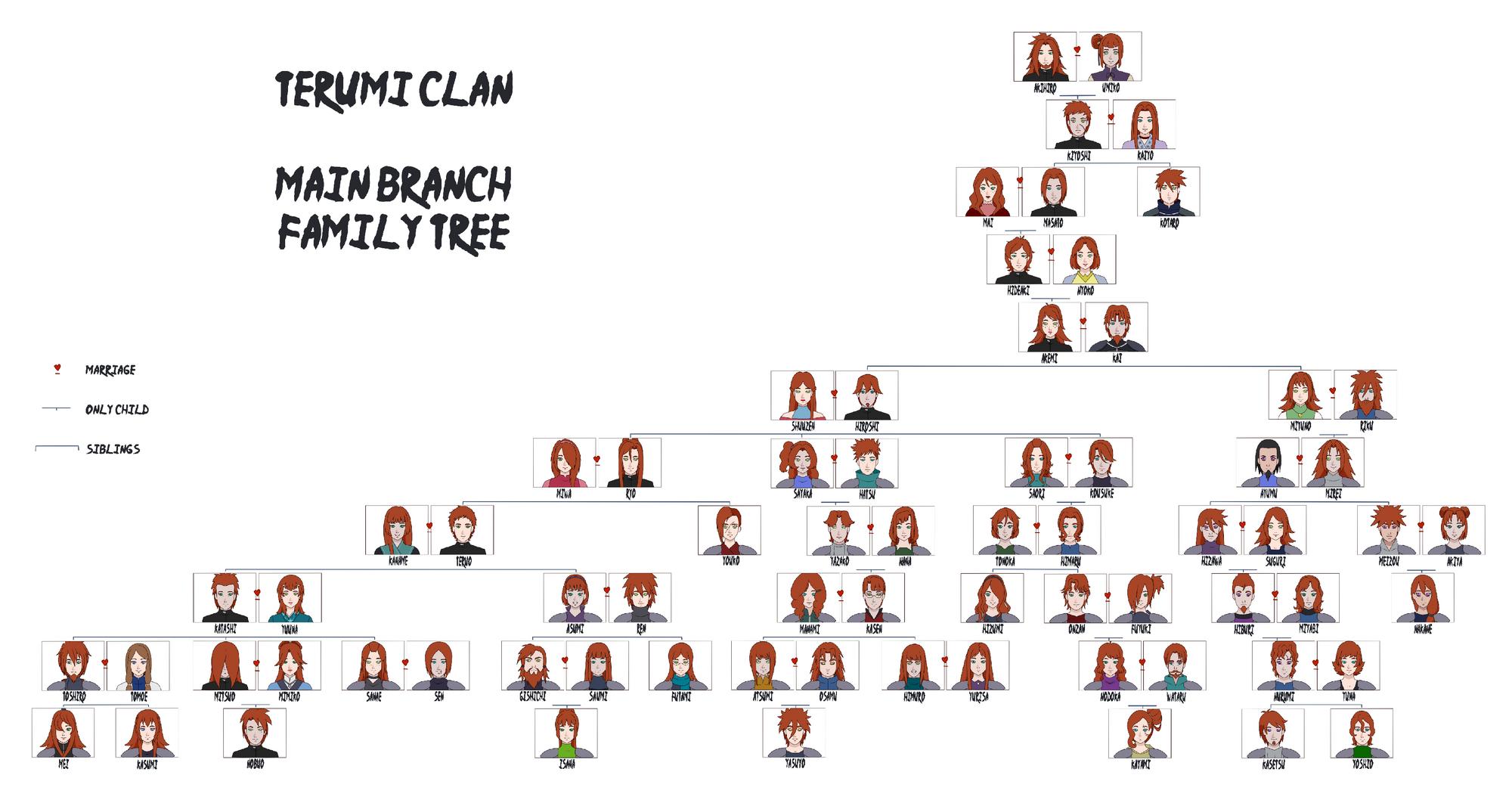 Image - Terumi clan family tree.png | Naruto OC Wiki ...