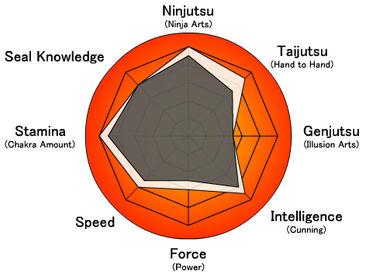 Natsuhi Stat wheel
