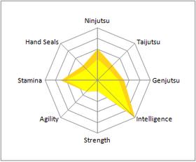 Takeo Nara Stats